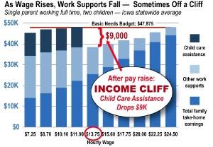 wage rise