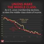 unions and middle class